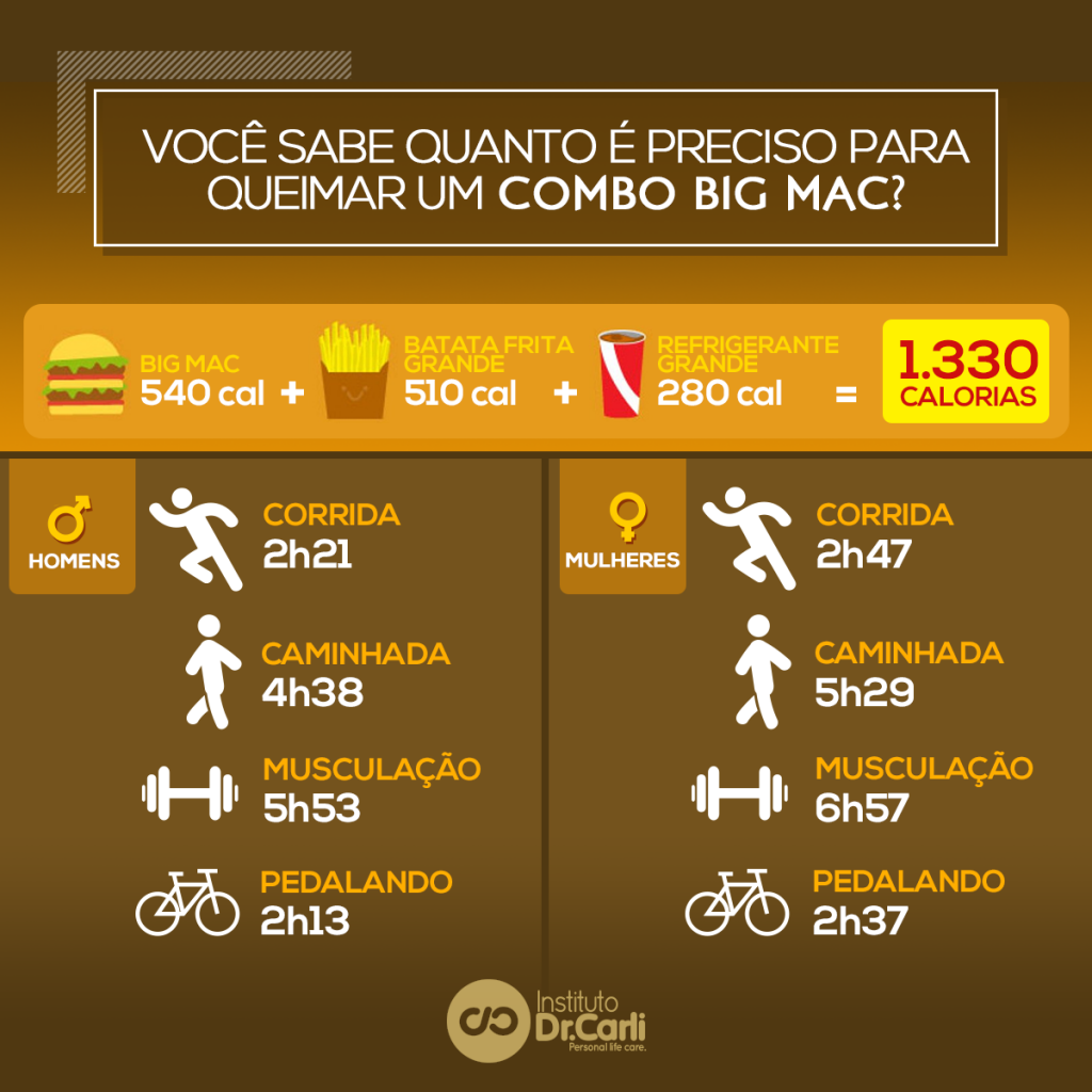 post queimar combo big mac